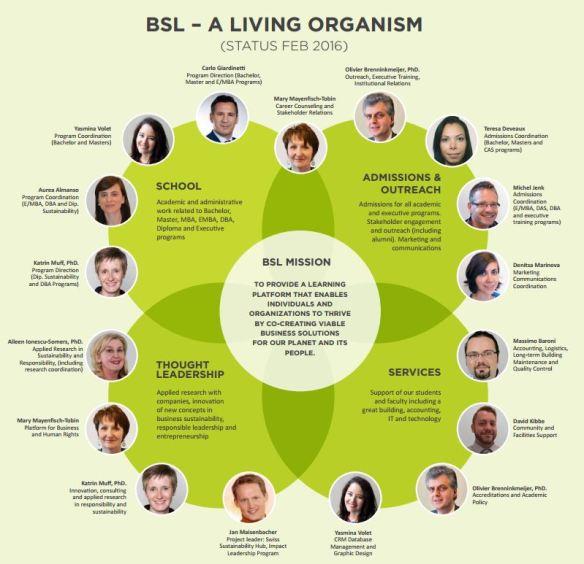 BSL living organism map